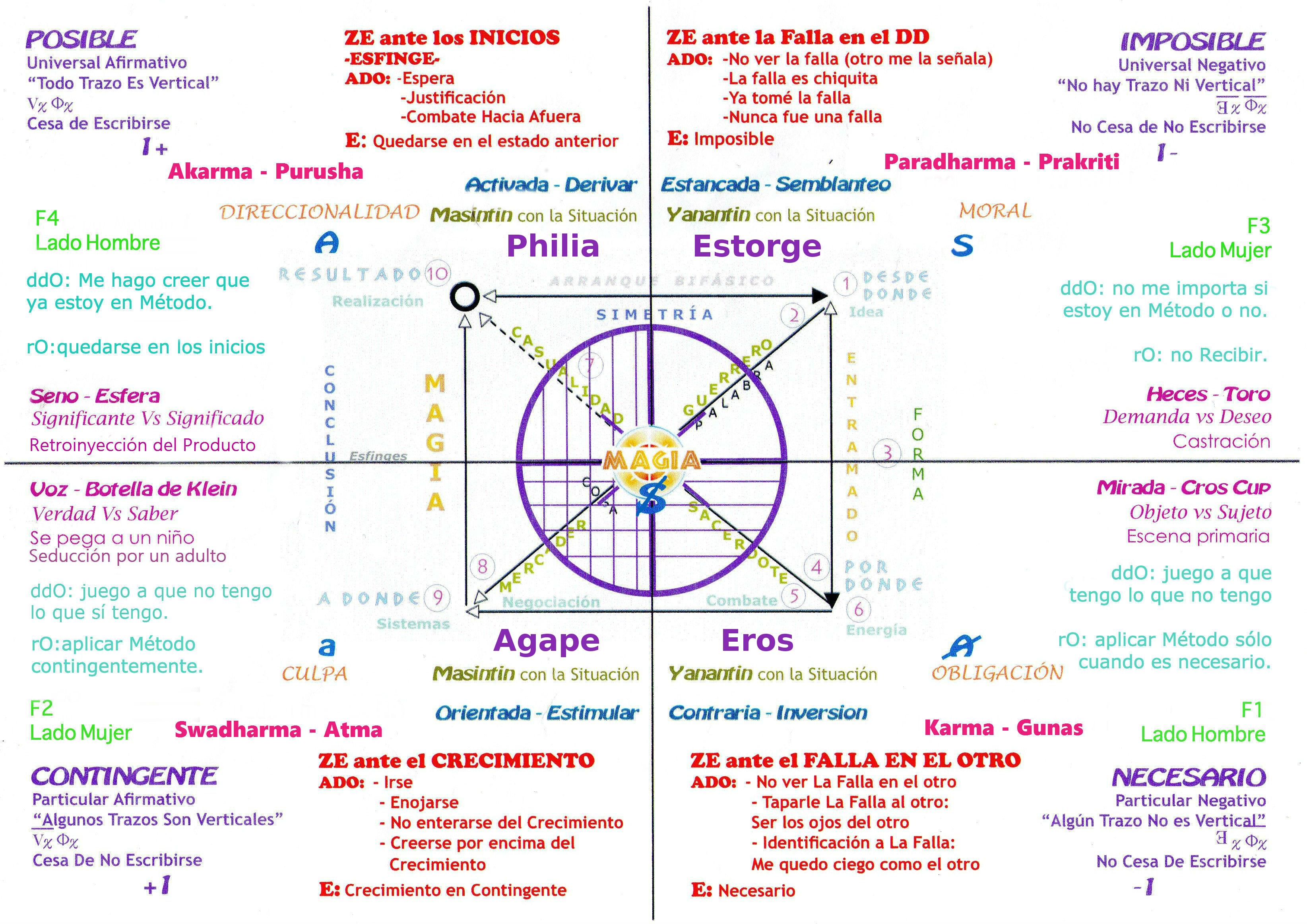 Mapa del Mago COMPLETO - Diagrama de Peirce